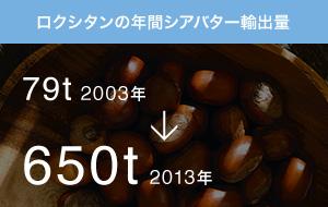 ロクシタンの年間シアバター輸出量 79t 2003年 → 650t 2013年