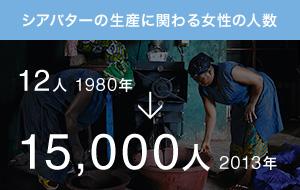 シアバターの生産に関わる女性の人数 12人 1980年 → 15,000人 2013年